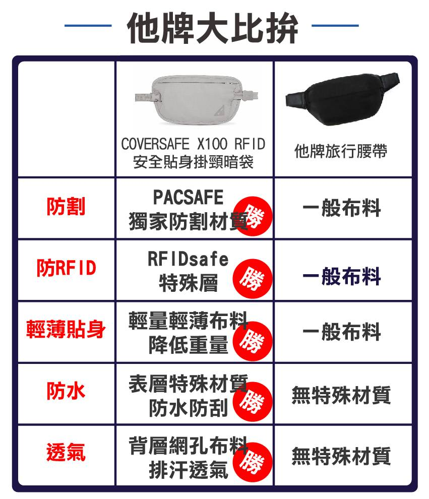 【Pacsafe】COVERSAFE X75 RFID 安全貼身掛頸暗袋-20.jpg