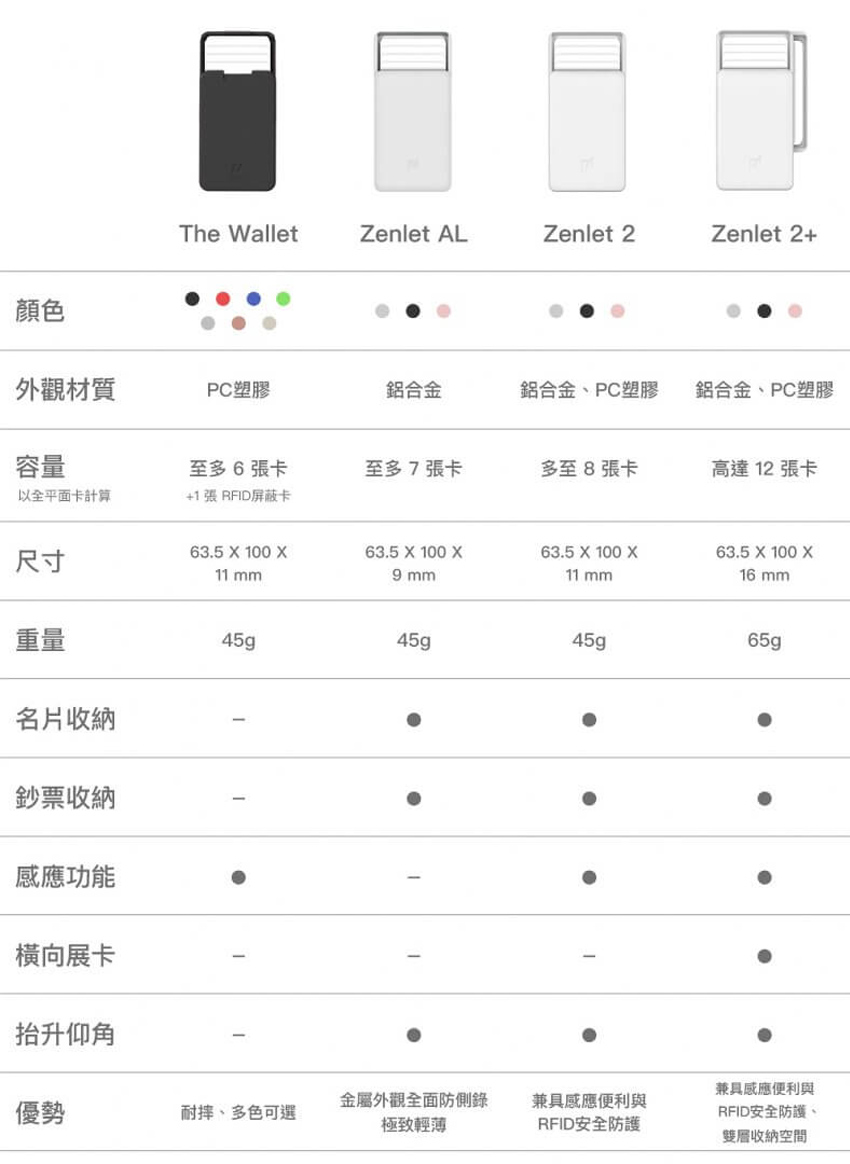【Zenlet】 2+行動錢包 In Love with U